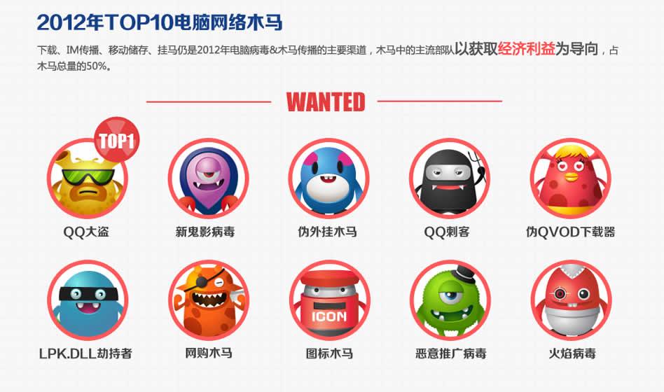 2012年TOP10电脑网络木马