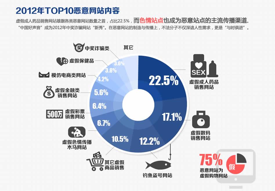 2012年TOP10恶意网站内容