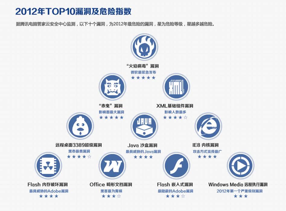 2012年TOP10漏洞及危险指数